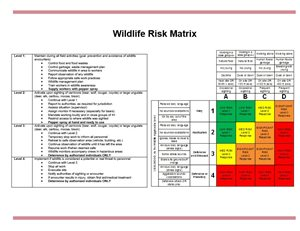 wildlife risk matrix